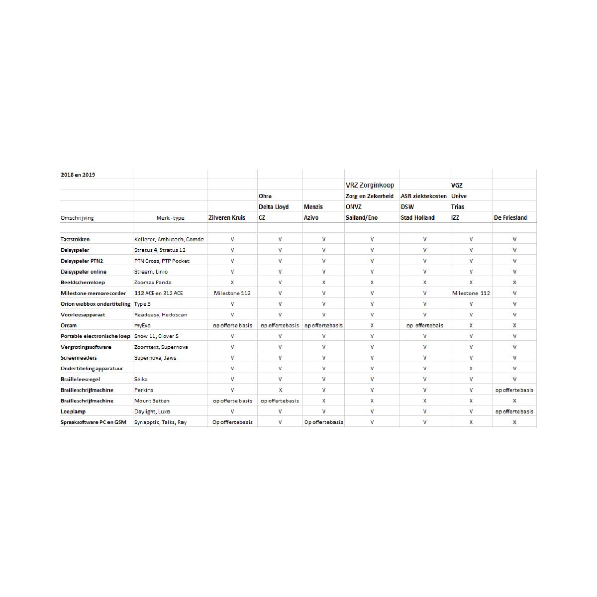 Vergoedingenlijst